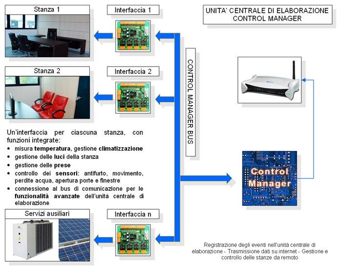 Control Casa, Control Manager, home automation, domotica, schema dell'impianto