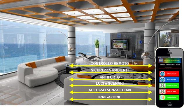 Controllo remoto sicurezza ambienti antifurto luci scenari accesso senza chiavi irrigazione